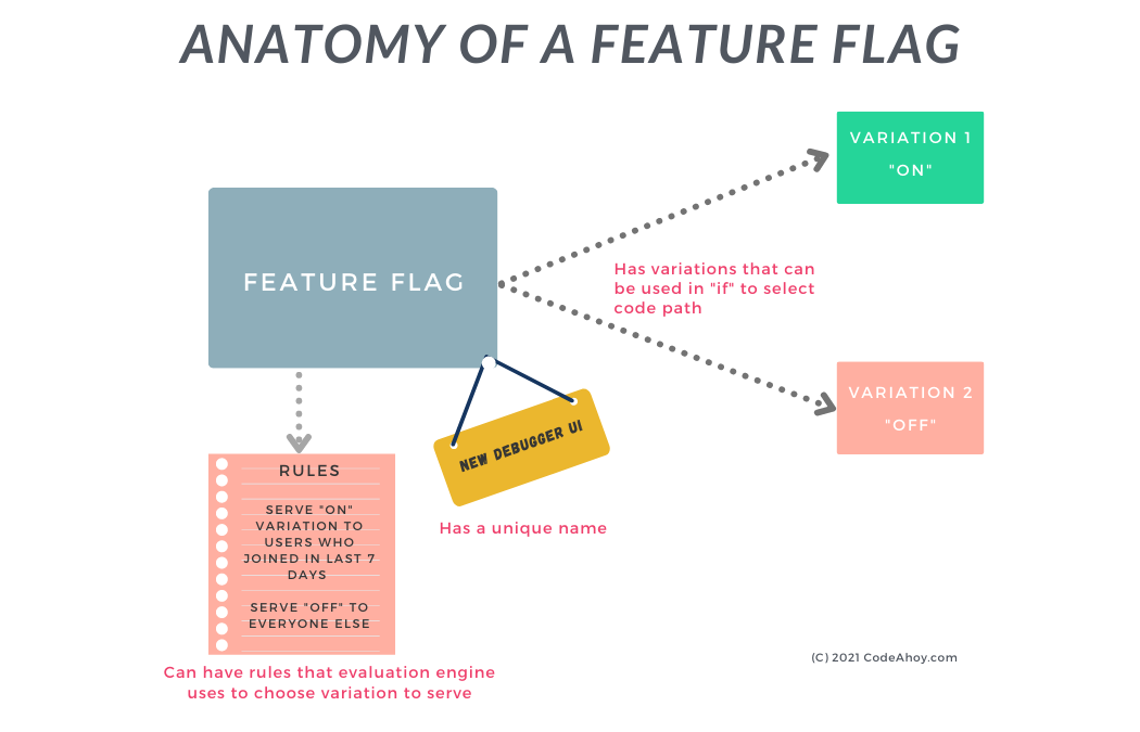 Internals of feature flag