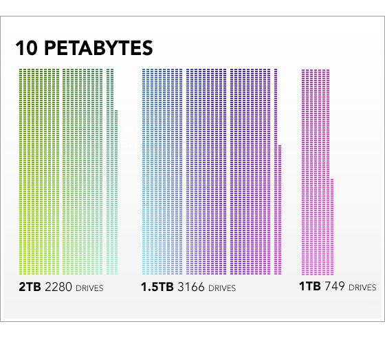 10petabytes