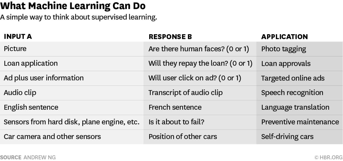 machinelearningcansandcannots