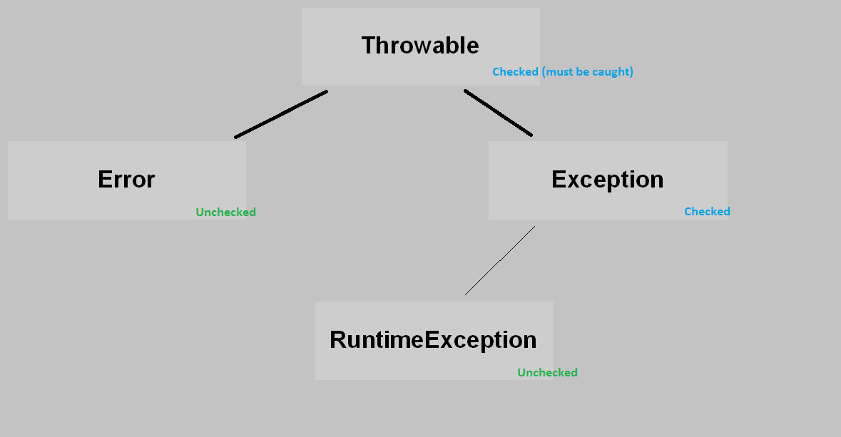 Throwable_exception_hierarchy