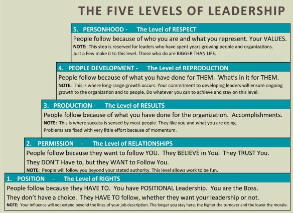 Leadership Levels