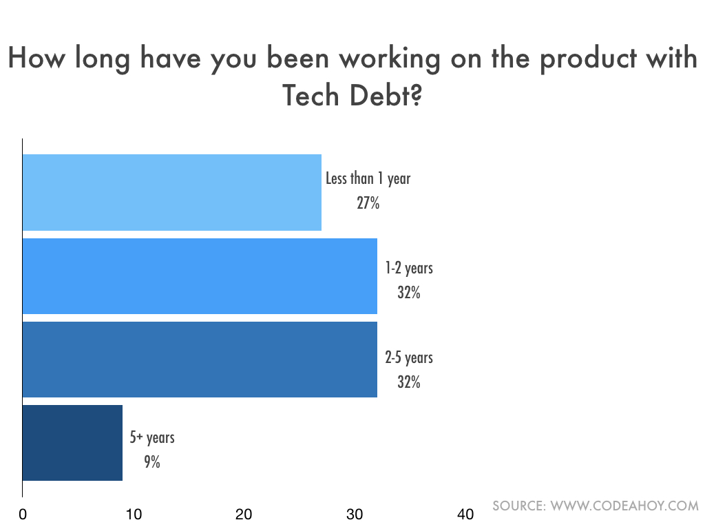 Tech_Debt_Years_Retention