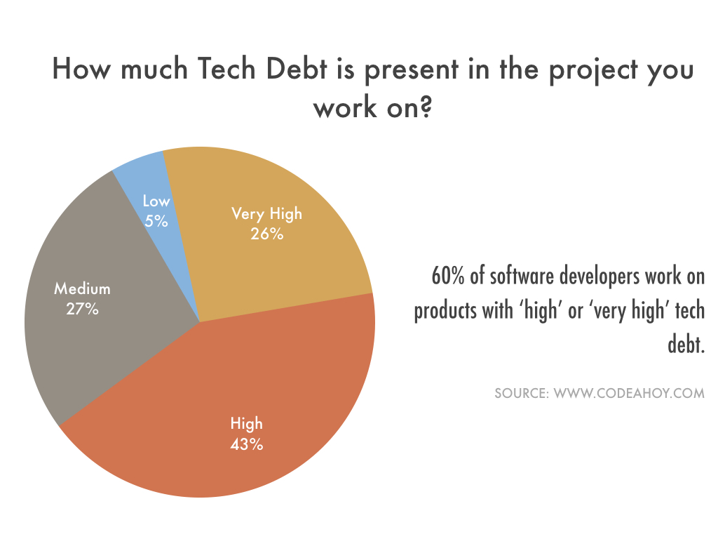 tech_debt_amount_in_software_systems