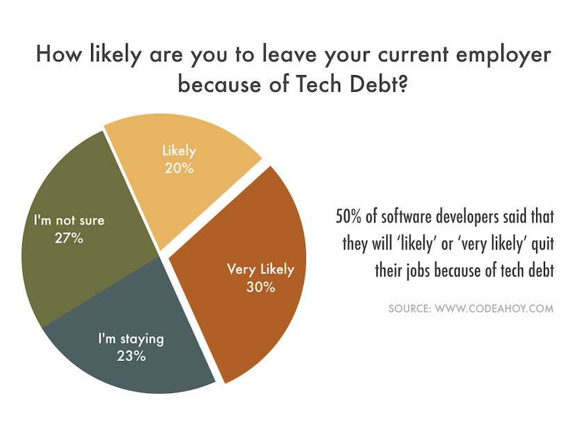 Tech_Debt_Leave_Employer
