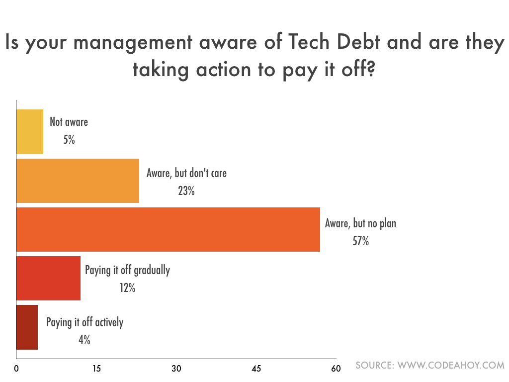 Tech_Debt_Management_Awareness