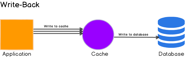 advantages and disadvantages of write through cache